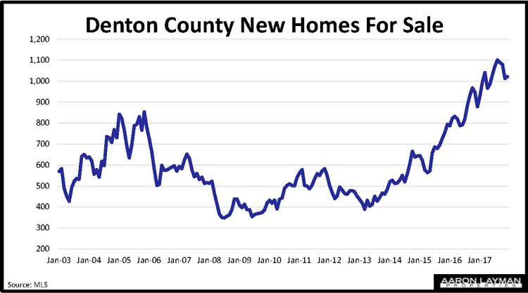 Denton-County-TX-New-Homes-For-Sale-Dec-2017
