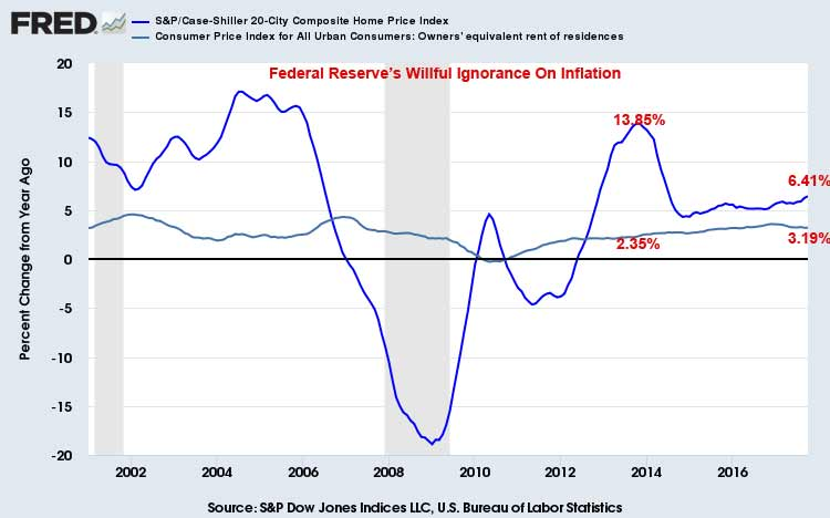 Housing Inflation Unmasked