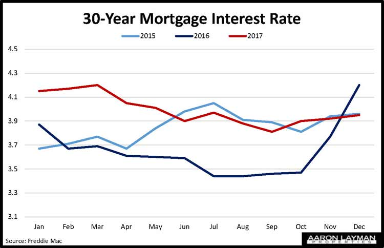 Mortgage Interest Rates In Texas