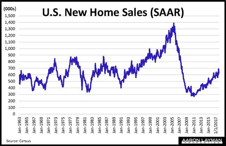 Historical New Home Sales SAAR December 2018