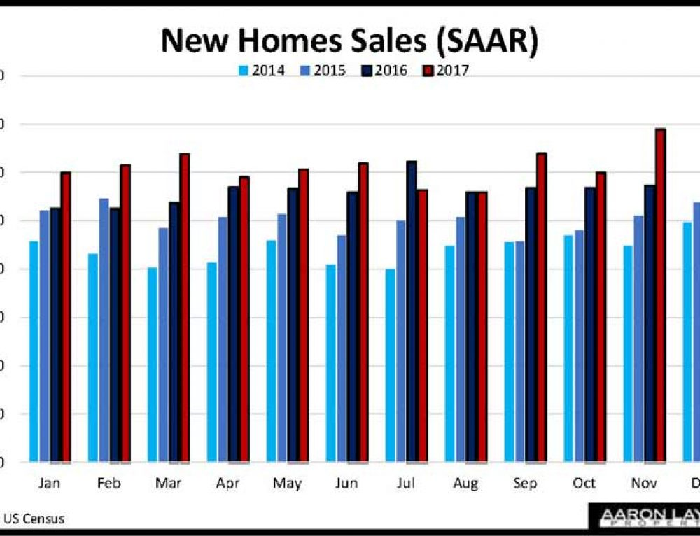 New Home Sales Get Reality Check In December As Median Prices Hit Record High