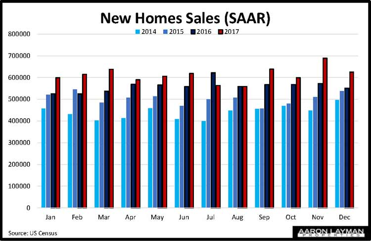 New Home Sales YoY December 2018