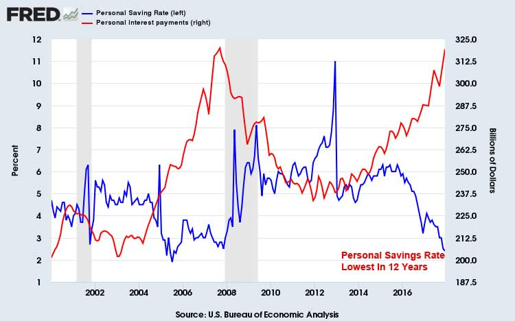 US Personal Savings Rate December 2017