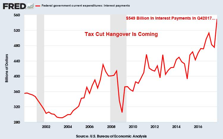 Tax Cut Hangover January 2018