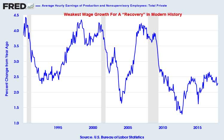 Wage Growth December 2017