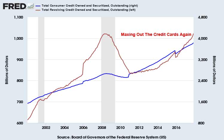 Consumer Credit Use February 2018