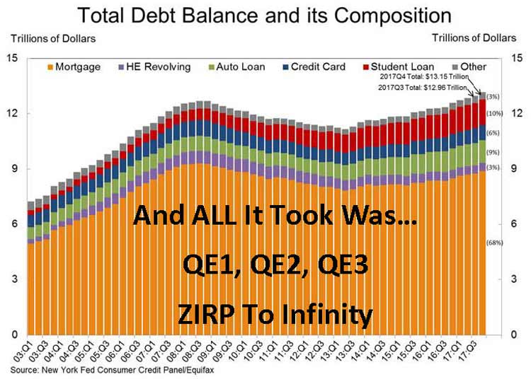 Household Debt Composition Q4 2017
