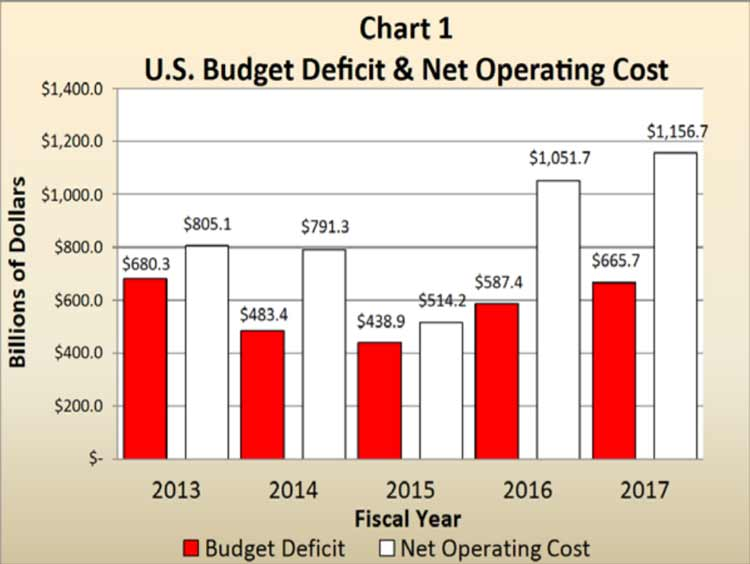 Federal Deficits February 2018