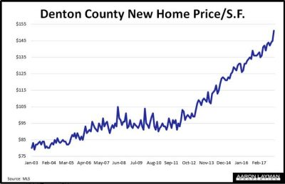 Denton County TX New Home Price Per Square Foot January 2018
