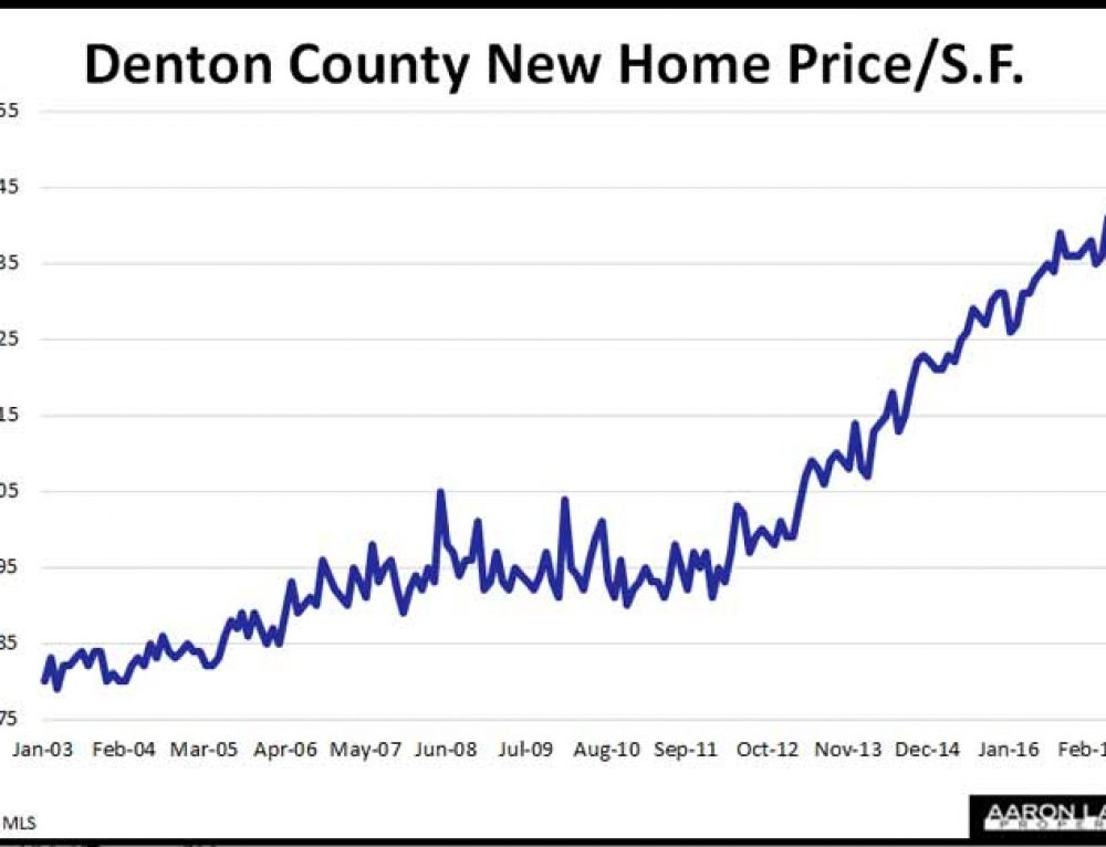 Denton County New Home Prices Jump 10% In January