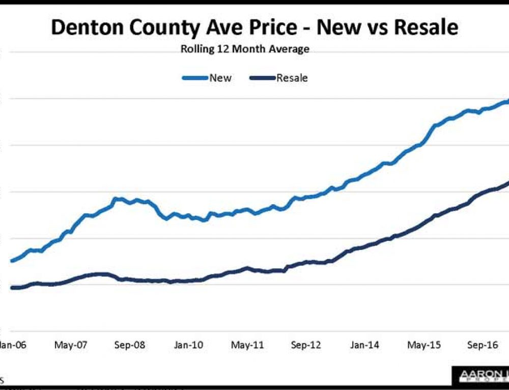 Denton County Home Sales, Prices Push Higher In January