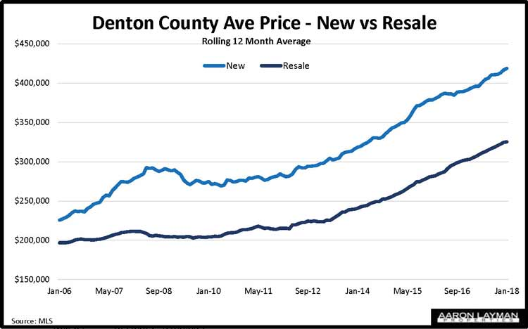 Denton County TX New Home Prices vs Resale January 2018