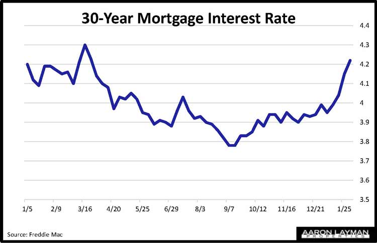 Mortgage Rates February 1 2018