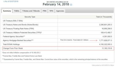 Federal Reserve SOMA Holdings February 14 2018