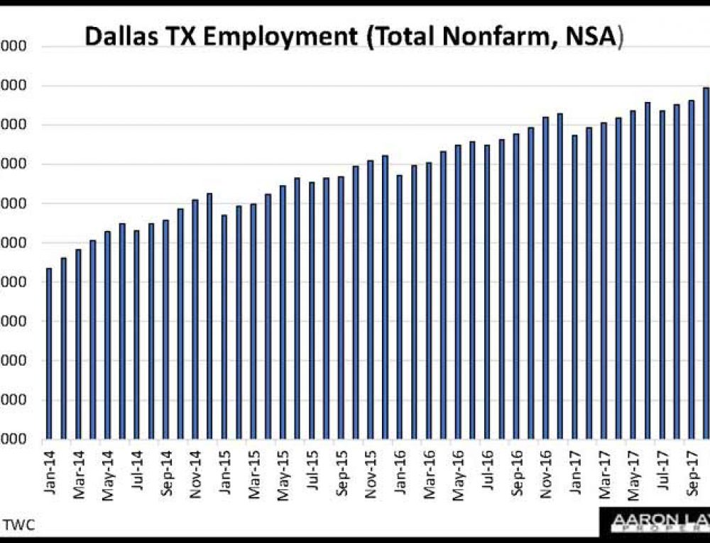 Dallas TX Employment Engine Sheds 59,000 Jobs In January Turnover