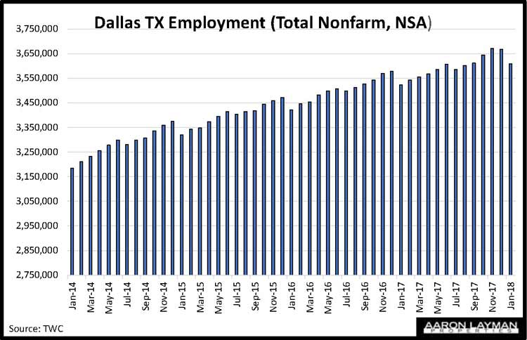 Dallas TX Employment January 2018