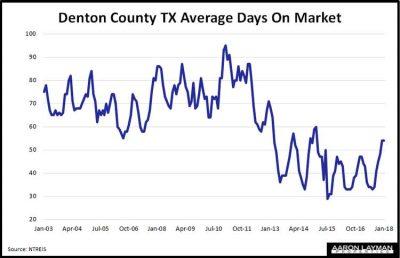 Denton County TX Average Days on Market February 2018