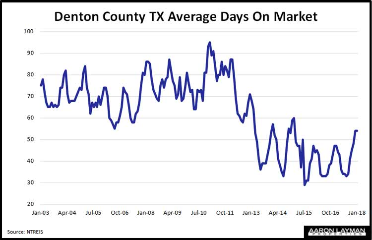 Denton County TX Average Days on Market February 2018