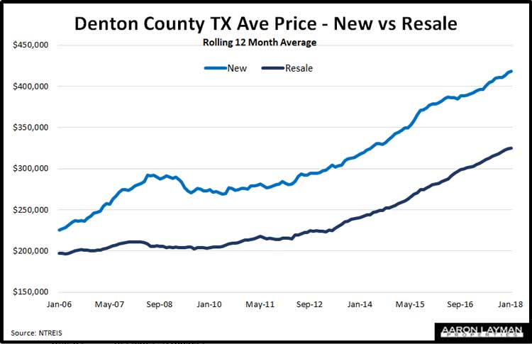 Denton County TX Average Prices New vs Resale February 2018