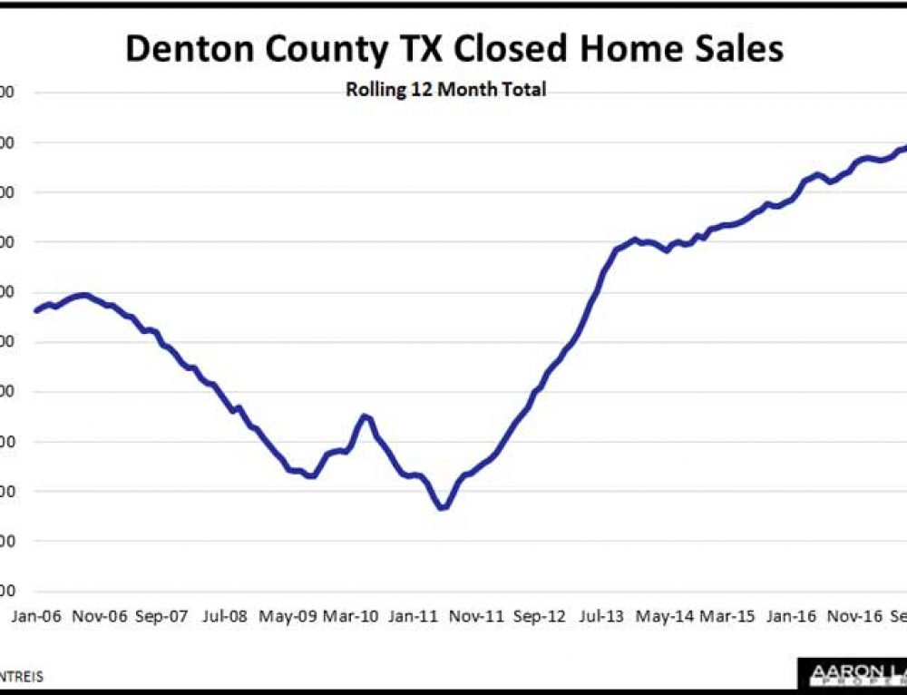 Denton County TX Home Sales Flat In February As Prices Rise