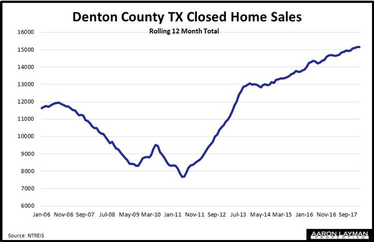 Denton County Home Sales February 2018