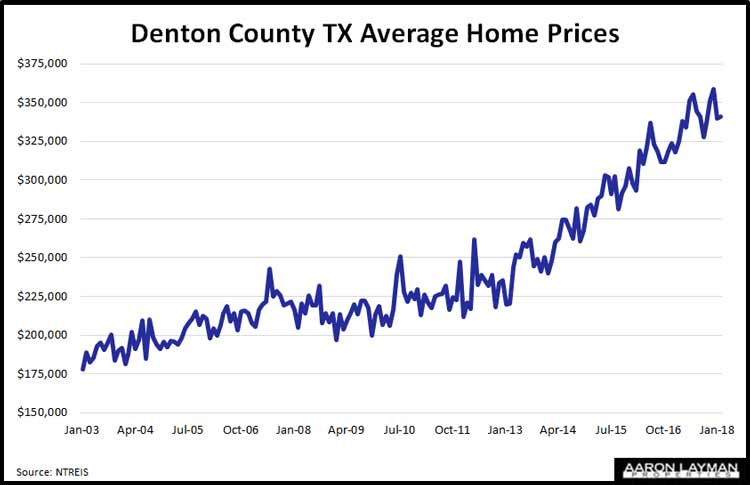 Denton County TX Average Home Prices February 2018
