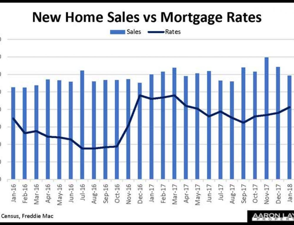 New Home Sales Softer In January At 593,000 (SAAR)