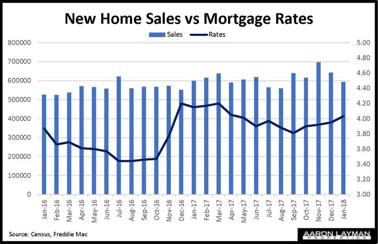 New-Home-Sales-vs-Rates-Jan-2018