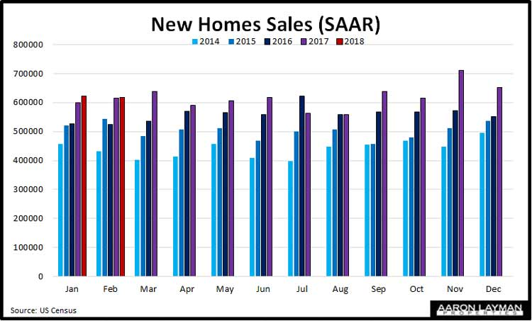 New-Homes-Sales-YoY-February-2018