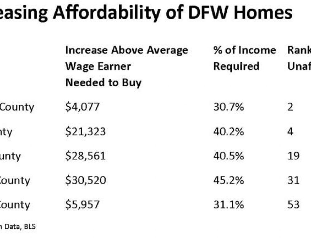 Denton, Collin County See Declining Home Affordability