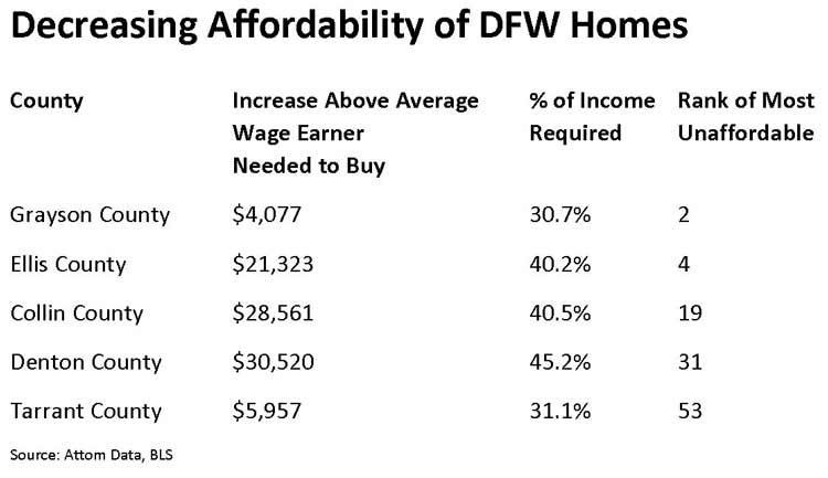 DFW Home Affordability Q1 2018
