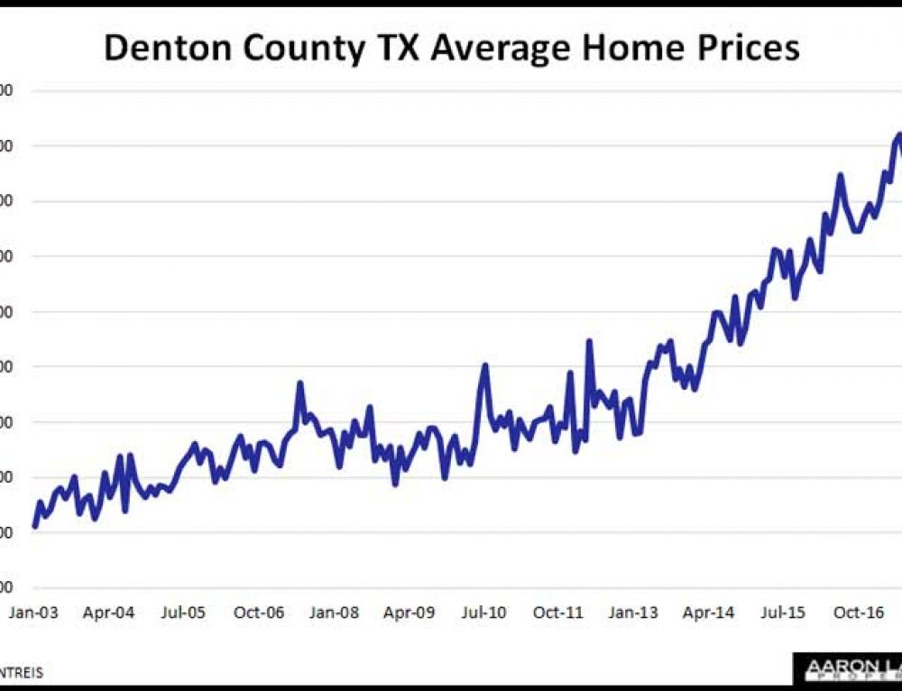 Denton County Home Prices Hit New High In March As Sales Cool