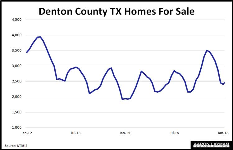 Denton-County-TX-Homes-For-Sale