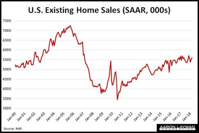 Existing-Home-Sales-March-2018