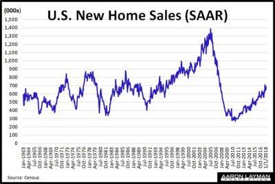 New-Home-Sales-SAAR-March-2018