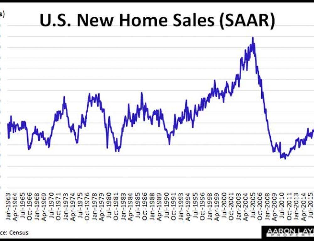 New Home Sales Climb In March With Lower Average Prices