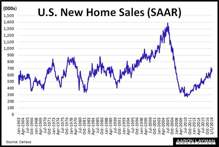 New-Home-Sales-SAAR-March-2018