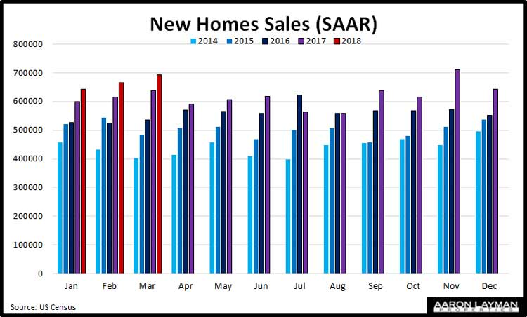 New-Home-Sales-YoY-March-2018