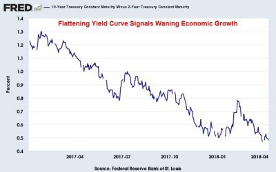 Treasury-Yield-Curve-April-11-2018