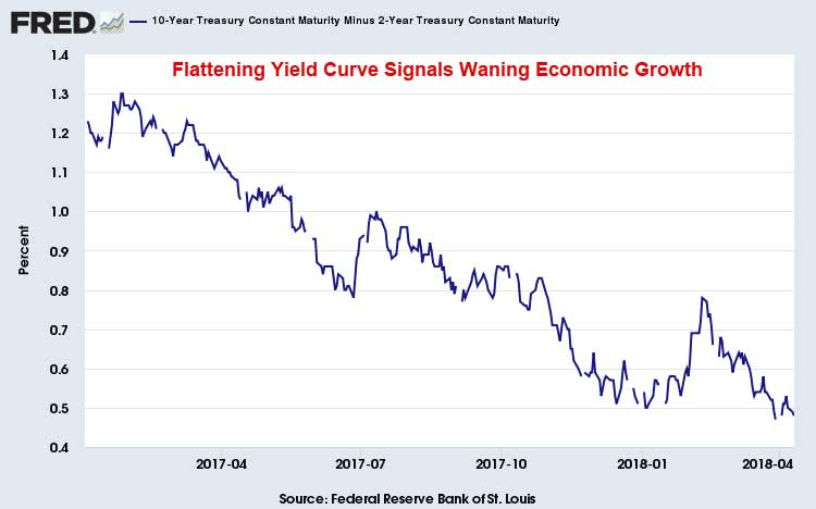 Treasury-Yield-Curve-April-11-2018