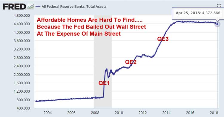 The Fed Has Successfully Destroyed The U S  Housing Market - Aaron