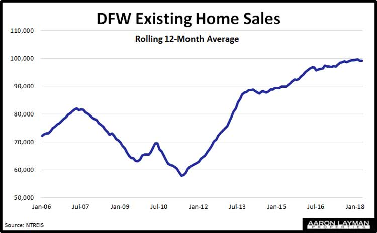 DFW-Existing-Home-Sales-April-2018