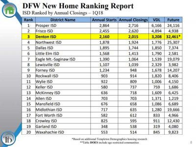 DFW-New-Home-Sales-By-School-District-Q1-2018