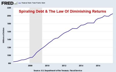 Debt-&-Diminishing-Returns-May-2018