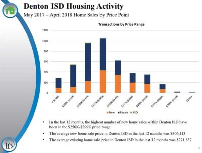 Denton-ISD-Housing-Activity-By-Price-Range-Q1-2018