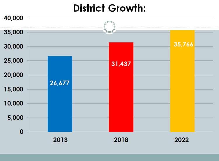 Denton ISD Student Population