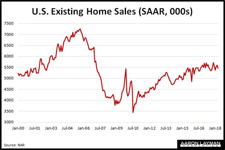 Existing-Home-Sales-April-2018