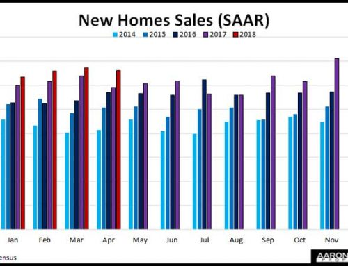 New Home Sales Rise Less Than Expected In April