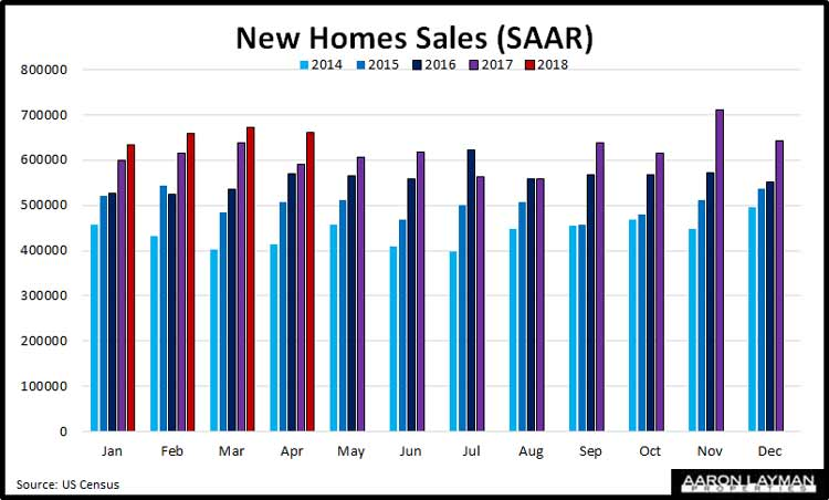 New-Home-Sales-YoY-April-2018