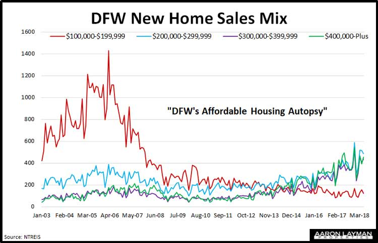 DFW-New-Home-Sales-Mix-May-2018